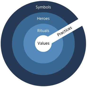 culture-graph